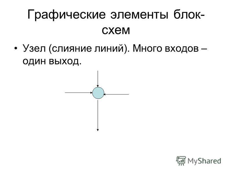 Графические элементы блок- схем Узел (слияние линий). Много входов – один выход.