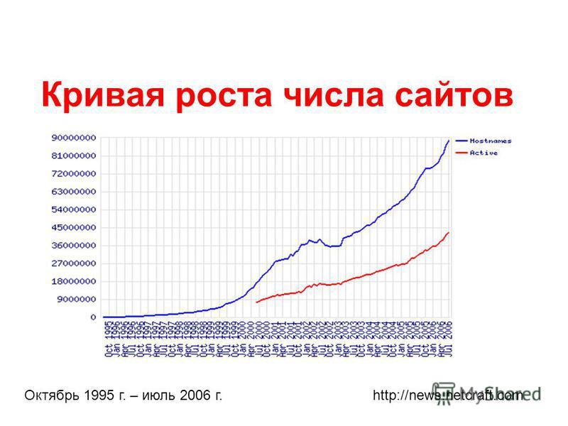 Кривая роста числа сайтов Октябрь 1995 г. – июль 2006 г. http://news.netcraft.com