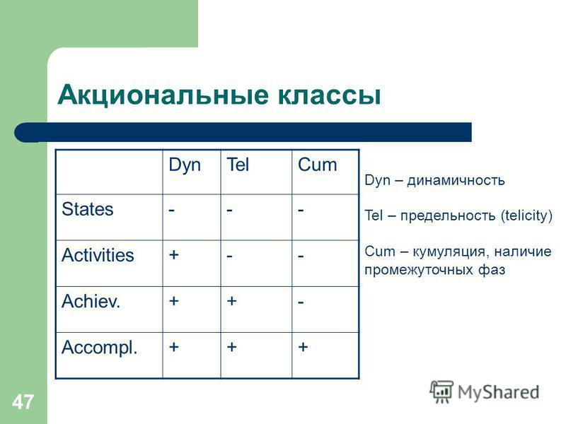 47 Акциональные классы DynTelCum States--- Activities+-- Achiev.++- Accompl.+++ Dyn – динамичность Tel – предельность (telicity) Cum – кумуляция, наличие промежуточных фаз