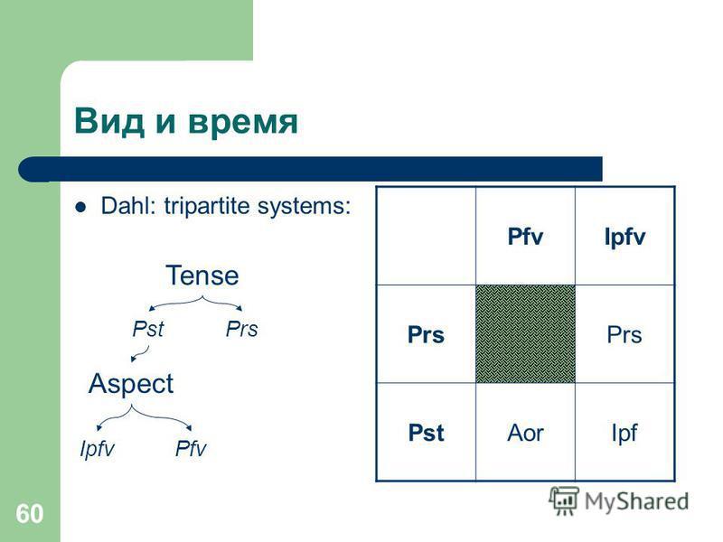60 Вид и время Dahl: tripartite systems: Tense PstPrs Aspect PfvIpfv Prs PstAorIpf IpfvPfv
