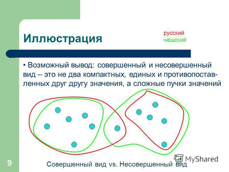 9 Иллюстрация русский чешский Совершенный вид vs. Несовершенный вид Возможный вывод: совершенный и несовершенный вид – это не два компактных, единых и противо поставленных друг другу значения, а сложные пучки значений