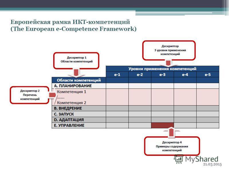 Европейская рамка ИКТ-компетенций (The European e-Competence Framework) 21.03.2015 5