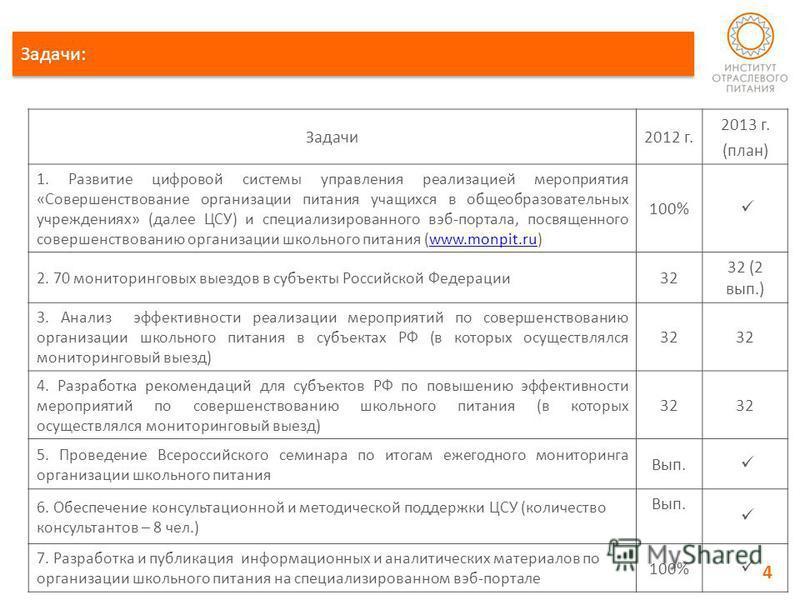 Задачи: Задачи 2012 г. 2013 г. (план) 1. Развитие цифровой системы управления реализацией мероприятия «Совершенствование организации питания учащихся в общеобразовательных учреждениях» (далее ЦСУ) и специализированного веб-портала, посвященного совер