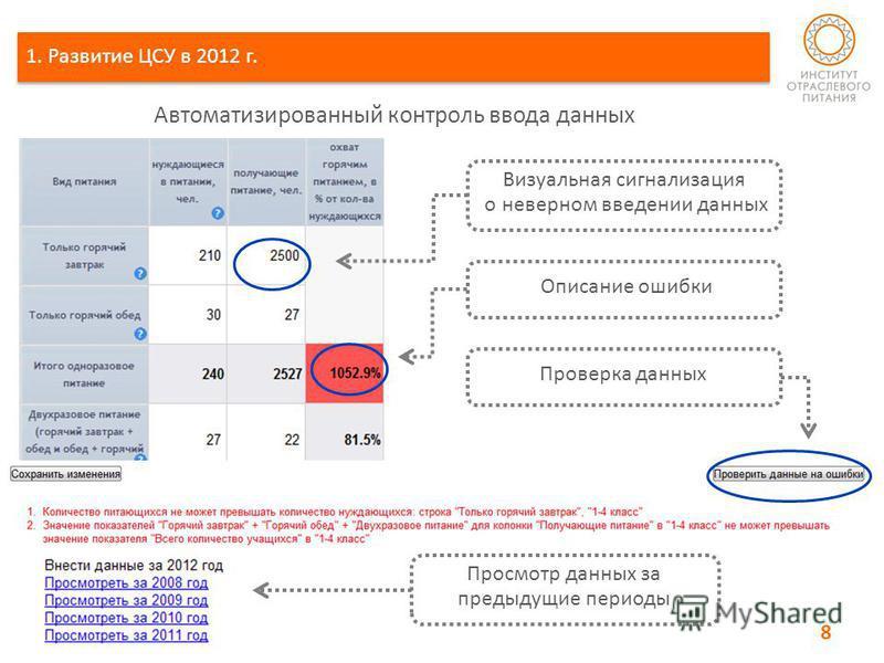 Визуальная сигнализация о неверном введении данных Описание ошибки Проверка данных Просмотр данных за предыдущие периоды 1. Развитие ЦСУ в 2012 г. Автоматизированный контроль ввода данных 8