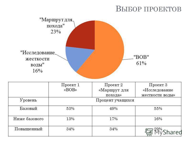 В ЫБОР ПРОЕКТОВ Проект 1 «ВОВ» Проект 2 «Маршрут для похода» Проект 3 «Исследование жесткости воды» Уровень Процент учащихся Базовый 53%49%55% Ниже базового 13%17%16% Повышенный 34% 29%