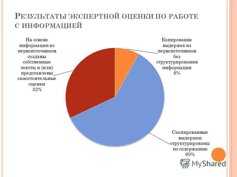 Р ЕЗУЛЬТАТЫ ЭКСПЕРТНОЙ ОЦЕНКИ ПО РАБОТЕ С ИНФОРМАЦИЕЙ
