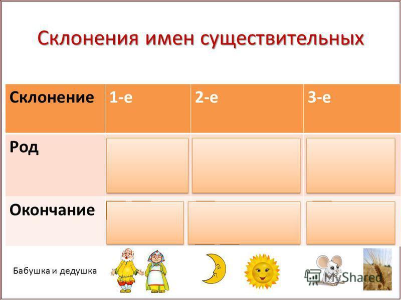 Склонения имен существительных Склонение 1-е 2-е 3-е Родженский мужской мужской, средний женский Окончание-а, -я (нулевое) -о, -е(нулевое) Бабушка и дедушка