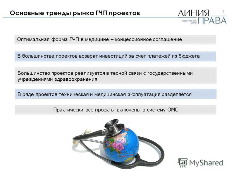 Основные тренды рынка ГЧП проектов 5 Оптимальная форма ГЧП в медицине – концессионное соглашение В большинстве проектов возврат инвестиций за счет платежей из бюджета Большинство проектов реализуется в тесной связи с государственными учреждениями здр
