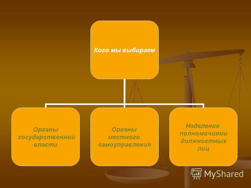 Кого мы выбираем Органы государственной власти Органы местного самоуправления Наделение полномочиями должностных лиц