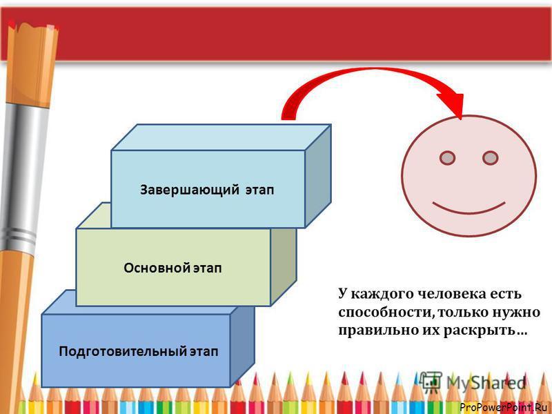 ProPowerPoint.Ru Подготовительный этап Основной этап Завершающий этап У каждого человека есть способности, только нужно правильно их раскрыть…