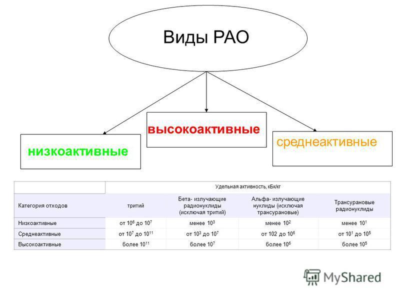 Виды РАО среднеактивные низкоактивные высокоактивные Удельная активность, к Бк/кг Категория отходов тритий Бета- излучающие радионуклиды (исключая тритий) Альфа- излучающие нуклиды (исключая трансурановые) Трансурановые радионуклиды Низкоактивные от