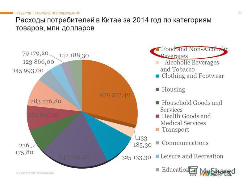 © Euromonitor International 23 Расходы потребителей в Китае за 2014 год по категориям товаров, млн долларов PASSPORT: ПРИМЕРЫ ИСПОЛЬЗОВАНИЯ % value share