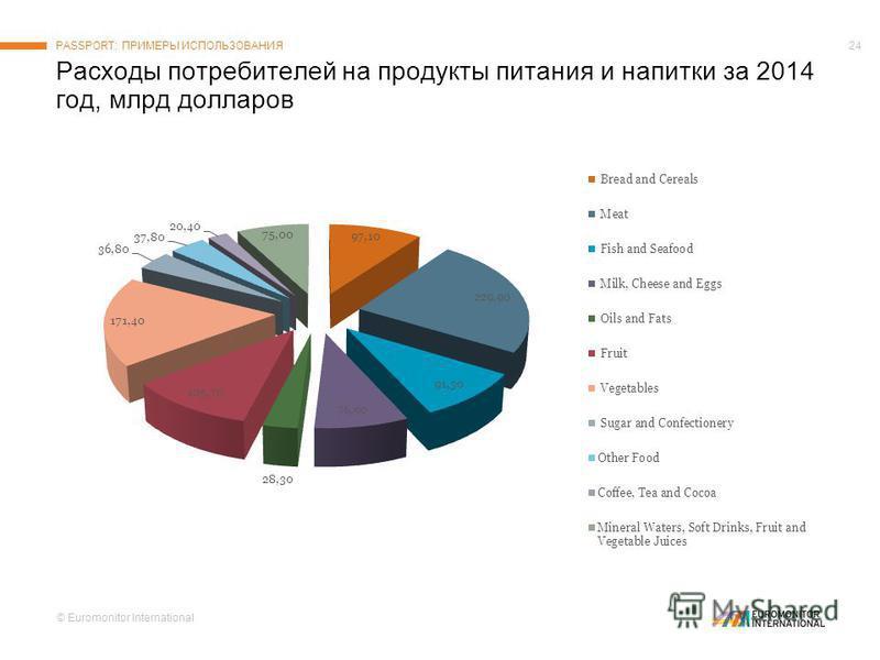 © Euromonitor International 24 Расходы потребителей на продукты питания и напитки за 2014 год, млрд долларов PASSPORT: ПРИМЕРЫ ИСПОЛЬЗОВАНИЯ