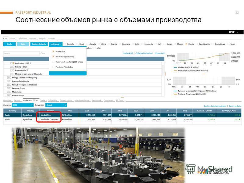 © Euromonitor International 32 Соотнесение объемов рынка с объемами производства PASSPORT INDUSTRIAL