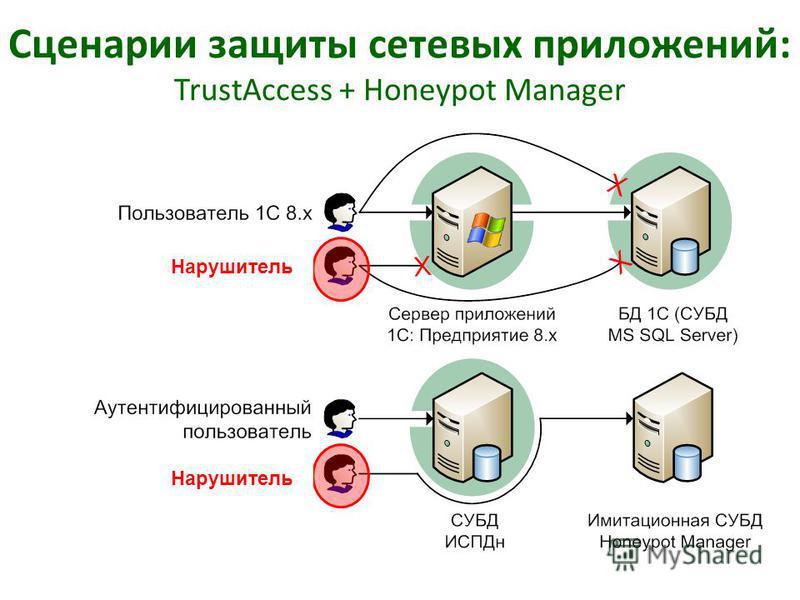 Сценарии защиты сетевых приложений: TrustAccess + Honeypot Manager Нарушитель