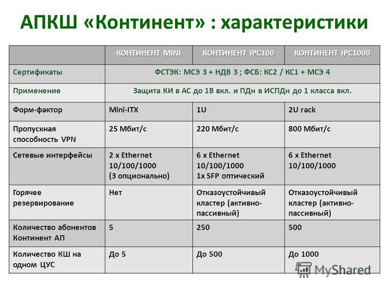 КОНТИНЕНТ MINI КОНТИНЕНТ IPC100 КОНТИНЕНТ IPC1000 СертификатыФСТЭК: МСЭ 3 + НДВ 3 ; ФСБ: КС2 / КС1 + МСЭ 4 Применение Защита КИ в АС до 1В вкл. и ПДн в ИСПДн до 1 класса вкл. Форм-факторMini-ITX1U2U rack Пропускная способность VPN 25 Мбит/с 220 Мбит/