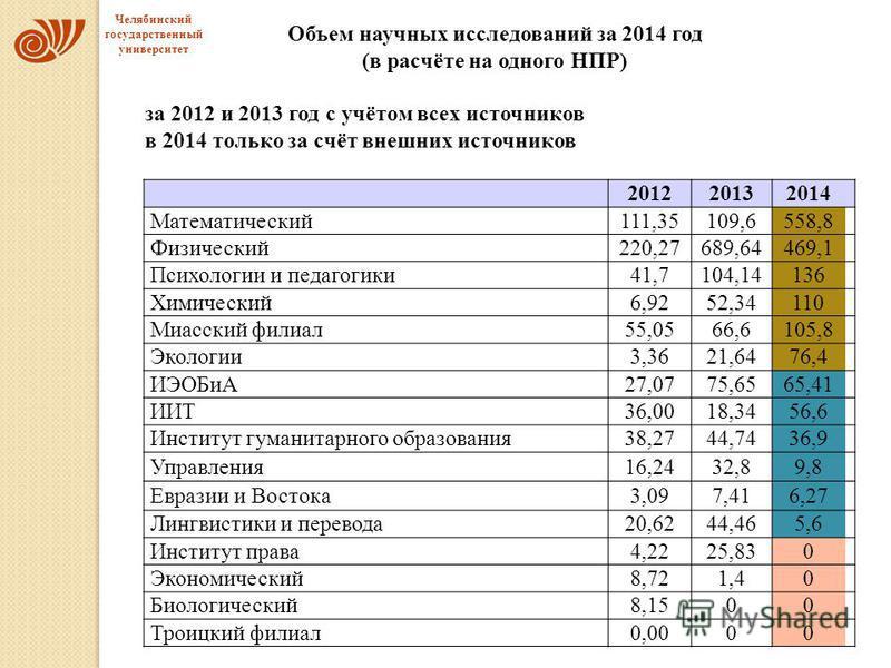 Объем научных исследований за 2014 год (в расчёте на одного НПР) за 2012 и 2013 год с учётом всех источников в 2014 только за счёт внешних источников 201220132014 Математический 111,35109,6558,8 Физический 220,27689,64469,1 Психологии и педагогики 41