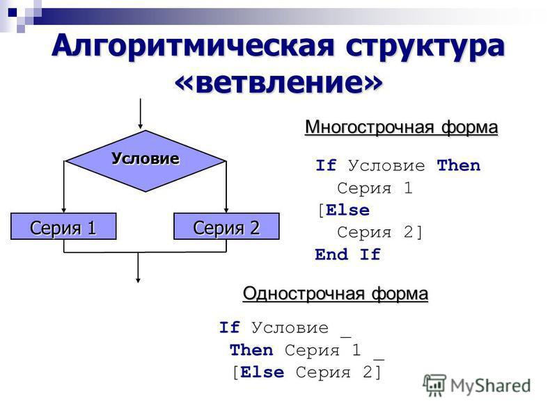 Алгоритмическая структура «ветвление» Условие Серия 1 Серия 2 Однострочная форма Многострочная форма If Условие Then Серия 1 [Else Серия 2] End If If Условие _ Then Серия 1 _ [Else Серия 2]