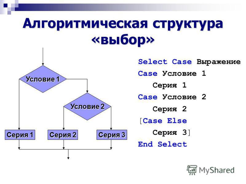 Алгоритмическая структура «выбор» Условие 1 Условие 2 Серия 1 Серия 2 Серия 3 Select Case Выражение Case Условие 1 Серия 1 Case Условие 2 Серия 2 [Case Else Серия 3] End Select