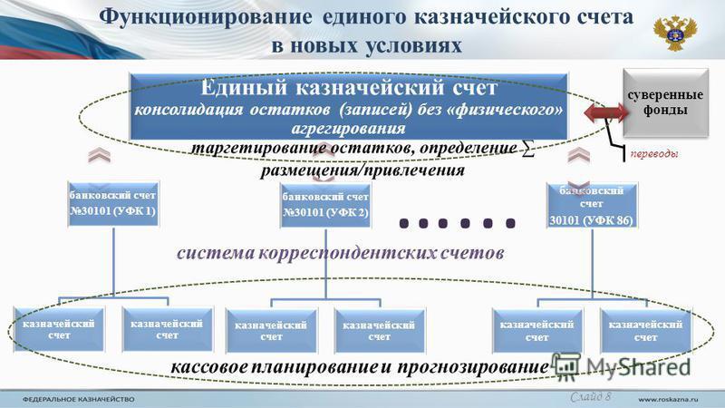 Функционирование единого казначейского счета в новых условиях …... банковский счет 30101 (УФК 1) казначейский счет банковский счет 30101 (УФК 2) казначейский счет банковский счет 30101 (УФК 86) казначейский счет Единый казначейский счет консолидация