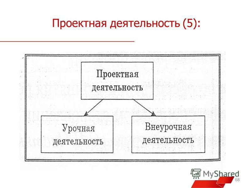 Проектная деятельность (5): 68