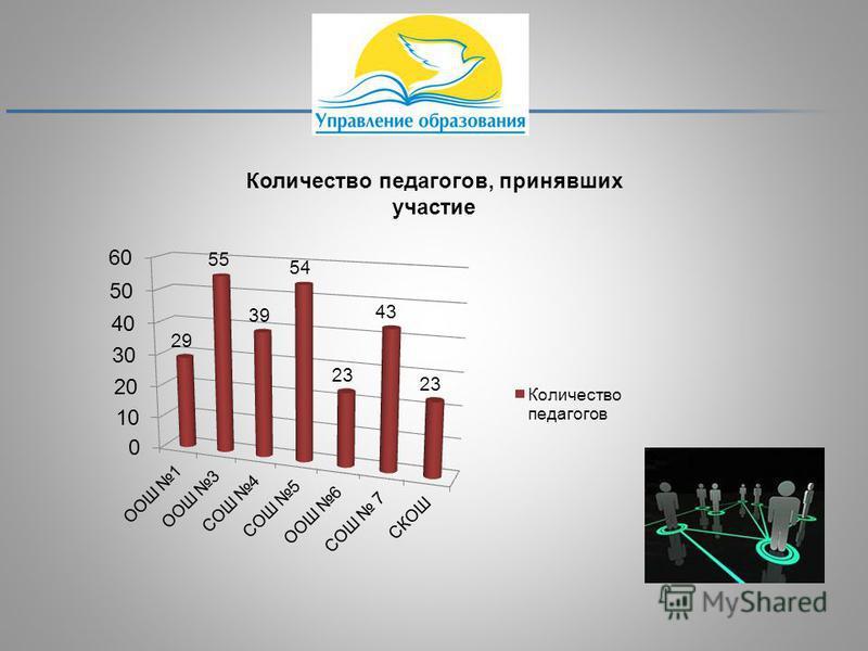 Количество педагогов, принявших участие