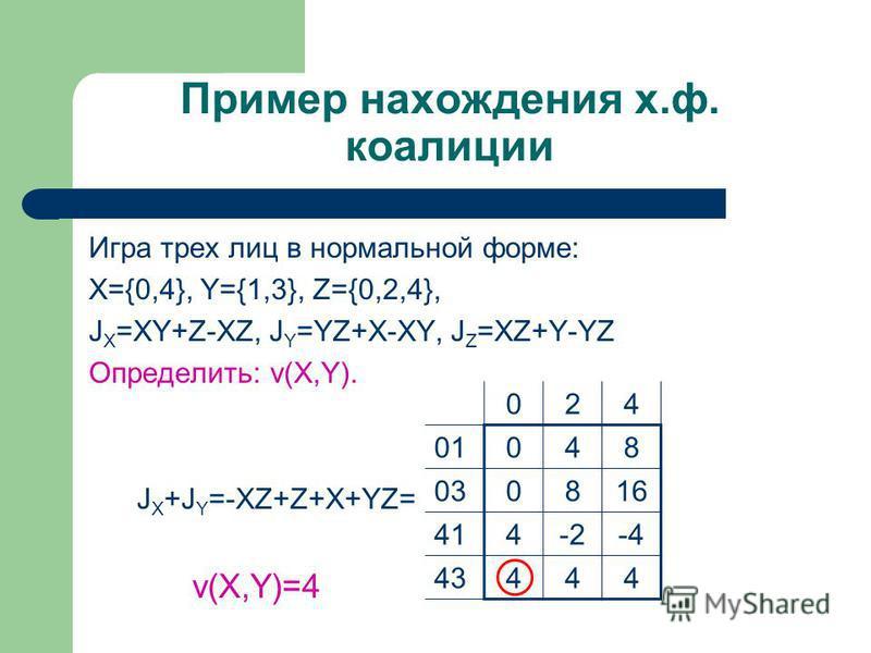 Пример нахождения х.ф. коалиции Игра трех лиц в нормальной форме: X={0,4}, Y={1,3}, Z={0,2,4}, J X =XY+Z-XZ, J Y =YZ+X-XY, J Z =XZ+Y-YZ Определить: v(X,Y). J X +J Y =-XZ+Z+X+YZ= v(X,Y)=4 024 01048 030816 414-2-4 43444