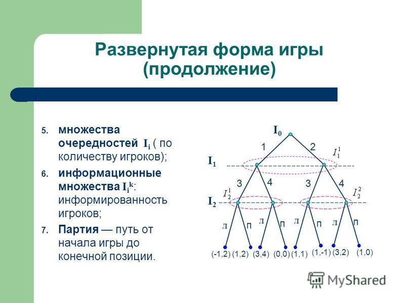 Развернутая форма игры (продолжение) 5. множества очередностей I i ( по количеству игроков); 6. информационные множества I i k : информированность игроков; 7. Партия путь от начала игры до конечной позиции. I 0 I 1 I 2 12 3 4 34 л п л п л п л п (-1,2