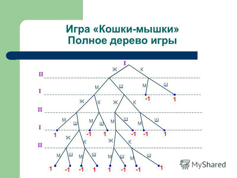 Игра «Кошки-мышки» Полное дерево игры