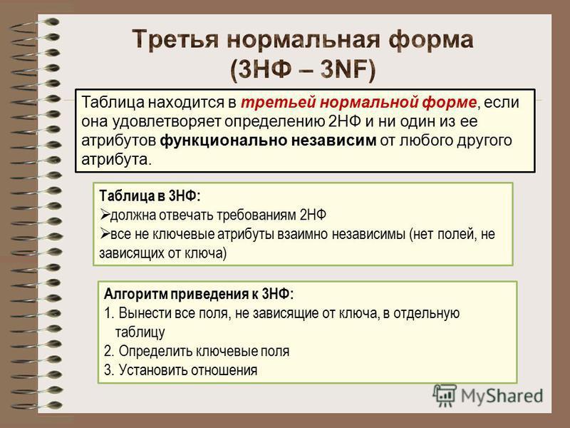 Таблица находится в третьей нормальной форме, если она удовлетворяет определению 2НФ и ни один из ее атрибутов функционально независим от любого другого атрибута. Таблица в 3НФ: должна отвечать требованиям 2НФ все не ключевые атрибуты взаимно независ