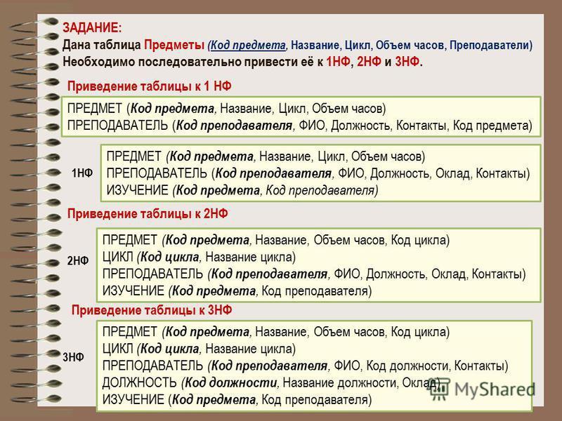 ЗАДАНИЕ: Дана таблица Предметы (Код предмета, Название, Цикл, Объем часов, Преподаватели) Необходимо последовательно привести её к 1НФ, 2НФ и 3НФ. Приведение таблицы к 1 НФ ПРЕДМЕТ ( Код предмета, Название, Цикл, Объем часов) ПРЕПОДАВАТЕЛЬ ( Код преп
