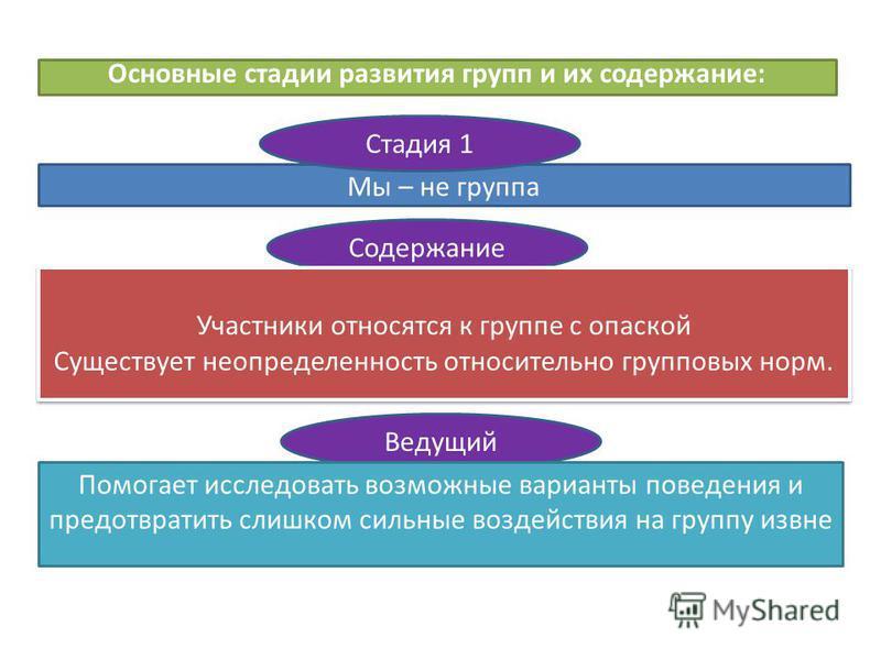 Основные стадии развития групп и их содержание: Мы – не группа Стадия 1 Содержание Участники относятся к группе с опаской Существует неопределенность относительно групповых норм. Участники относятся к группе с опаской Существует неопределенность отно