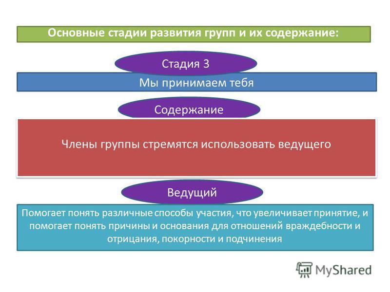 Основные стадии развития групп и их содержание: Мы принимаем тебя Стадия 3 Содержание Члены группы стремятся использовать ведущего Ведущий Помогает понять различные способы участия, что увеличивает принятие, и помогает понять причины и основания для
