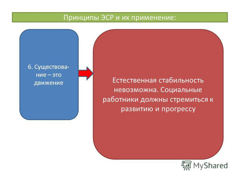 Принципы ЭСР и их применение: 6. Существова- ние – это движение Естественная стабильность невозможна. Социальные работники должны стремиться к развитию и прогрессу