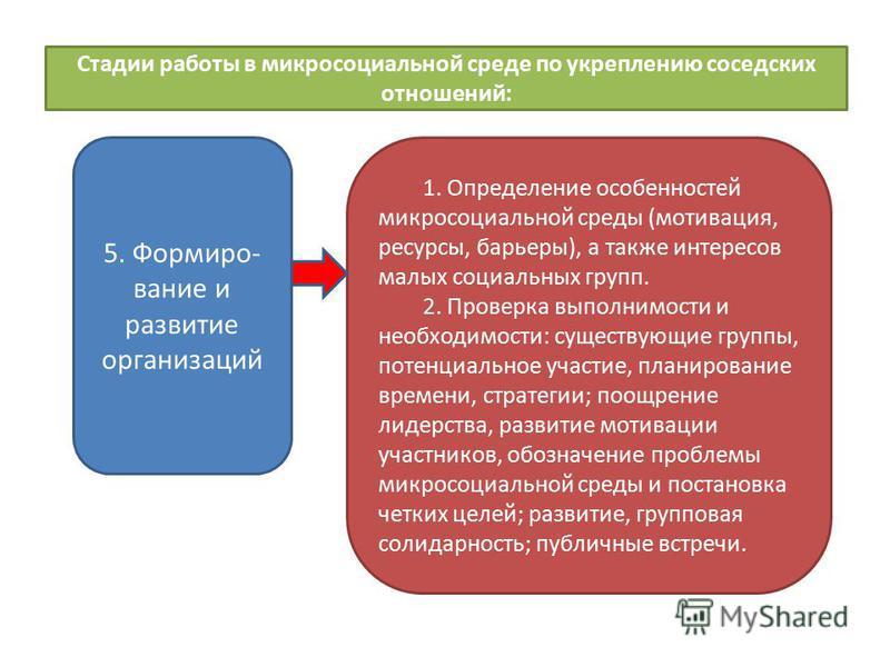 Стадии работы в микросоциальной среде по укреплению соседских отношений: 5. Формиро- вание и развитие организаций 1. Определение особенностей микросоциальной среды (мотивация, ресурсы, барьеры), а также интересов малых социальных групп. 2. Проверка в