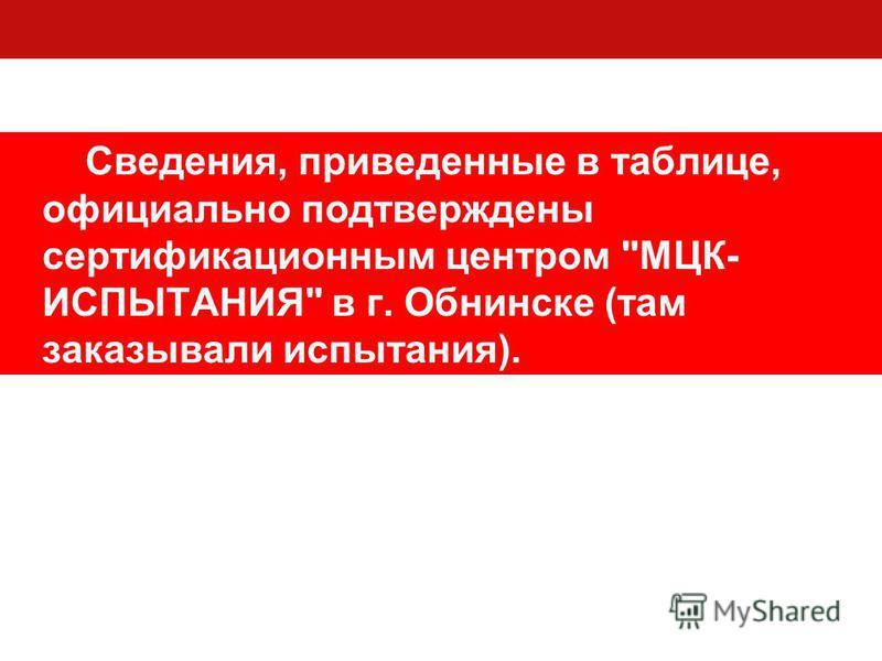 Сведения, приведенные в таблице, официально подтверждены сертификационным центром МЦК- ИСПЫТАНИЯ в г. Обнинске (там заказывали испытания).