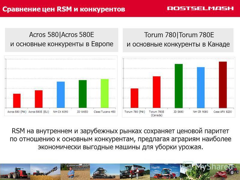 Сравнение цен RSM и конкурентов RSM на внутреннем и зарубежных рынках сохраняет ценовой паритет по отношению к основным конкурентам, предлагая аграриям наиболее экономически выгодные машины для уборки урожая. Acros 580|Acros 580E и основные конкурент