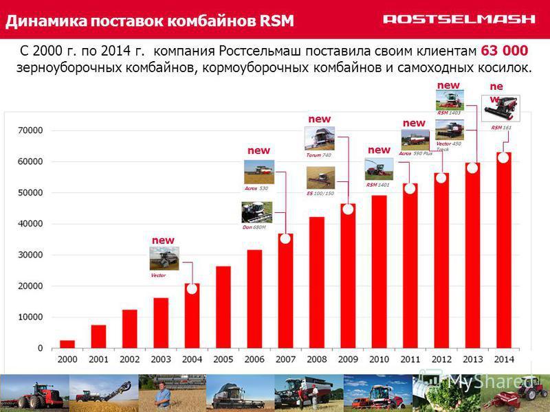 C 2000 г. по 2014 г. компания Ростсельмаш поставила своим клиентам 63 000 зерноуборочных комбайнов, кормоуборочных комбайнов и самоходных косилок. new Acros 590 Plus Vector 450 Track RSM 1403 ne w RSM 161 RSM 1401 Torum 740 ES 100/150 Acros 530 Don 6