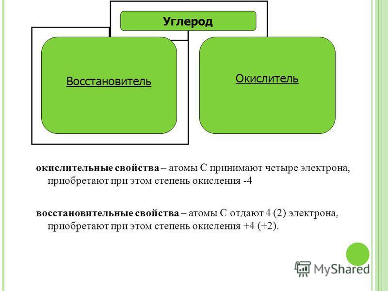 Углерод Восстановитель Окислитель окислительнае свойства – атомы С принимают четыре электрона, приобретают при этом степень окисления -4 восстановительнае свойства – атомы С отдают 4 (2) электрона, приобретают при этом степень окисления +4 (+2).