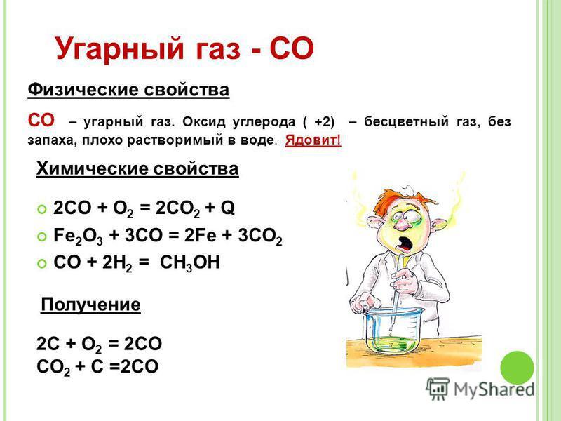 2CO + O 2 = 2CO 2 + Q Fe 2 O 3 + 3CO = 2Fe + 3CO 2 CO + 2H 2 = CH 3 OH Угарнай газ - СО СО – угарнай газ. Оксид углерода ( +2) – бесцветнай газ, без запаха, плохо растворимый в воде. Ядовит! Физические свойства Химические свойства Получение 2C + O 2