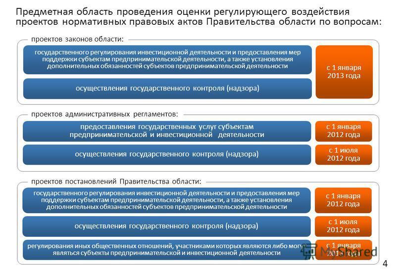 4 Предметная область проведения оценки регулирующего воздействия проектов нормативных правовых актов Правительства области по вопросам: с 1 января 2012 года с 1 июля 2012 года предоставления государственных услуг субъектам предпринимательской и инвес