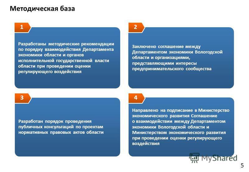 5 Методическая база Разработаны методические рекомендации по порядку взаимодействия Департамента экономики области и органов исполнительной государственной власти области при проведении оценки регулирующего воздействия Заключено соглашение между Депа