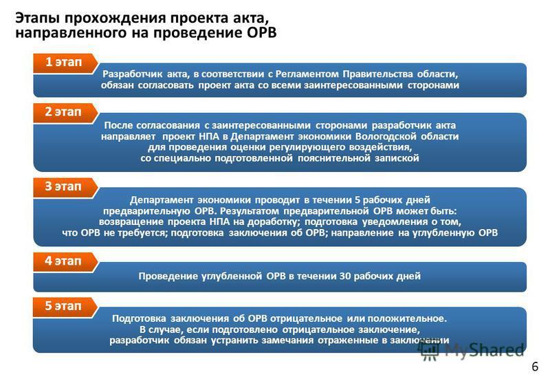 6 Этапы прохождения проекта акта, направленного на проведение ОРВ Разработчик акта, в соответствии с Регламентом Правительства области, обязан согласовать проект акта со всеми заинтересованными сторонами 1 этап После согласования с заинтересованными