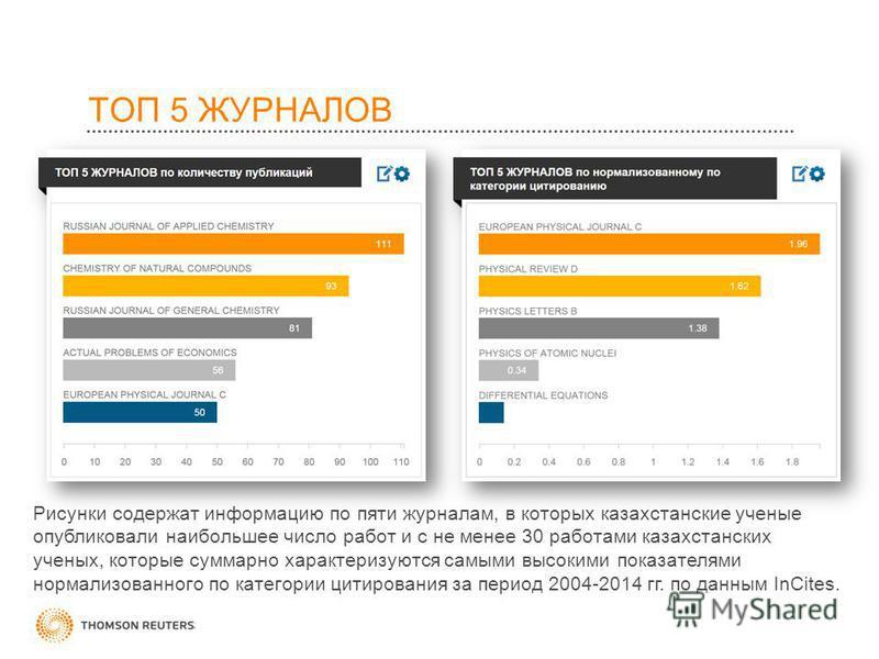 ТОП 5 ЖУРНАЛОВ Рисунки содержат информацию по пяти журналам, в которых казахстанские ученые опубликовали наибольшее число работ и с не менее 30 работами казахстанских ученых, которые суммарно характеризуются самыми высокими показателями нормализованн