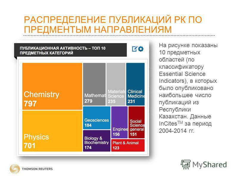 РАСПРЕДЕЛЕНИЕ ПУБЛИКАЦИЙ РК ПО ПРЕДМЕНТЫМ НАПРАВЛЕНИЯМ На рисунке показаны 10 предметных областей (по классификатору Essential Science Indicators), в которых было опубликовано наибольшее число публикаций из Республики Казахстан. Данные InCites TM за