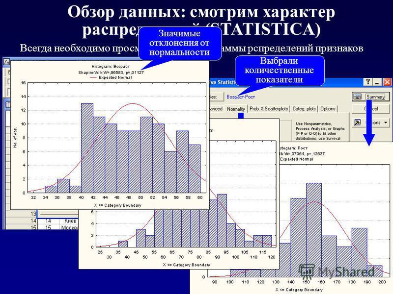 Обзор данных: смотрим характер распределений (STATISTICA) Всегда необходимо просматривать гистограммы рспределений признаков Тест не нормальность Выбрали количественные показатели Значимые отклонения от нормальности