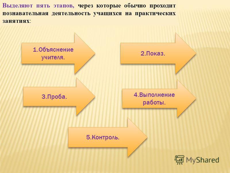 Выделяют пять этапов, через которые обычно проходит познавательная деятельность учащихся на практических занятиях: 1. Объяснение учителя. 4. Выполнение работы. 2.Показ. 3.Проба. 5.Контроль.