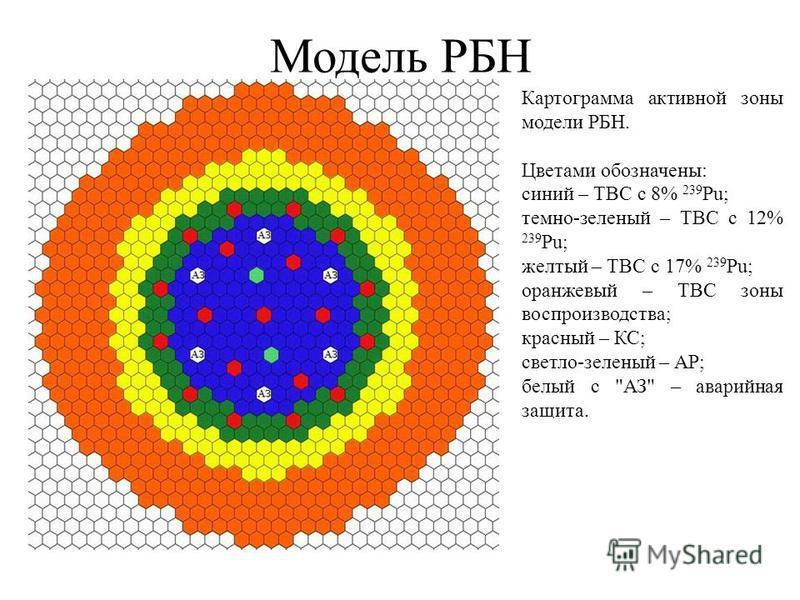 Модель РБН Картограмма активной зоны модели РБН. Цветами обозначены: синий – ТВС с 8% 239 Pu; темно-зеленый – ТВС с 12% 239 Pu; желтый – ТВС с 17% 239 Pu; оранжевый – ТВС зоны воспроизводства; красный – КС; светло-зеленый – АР; белый с