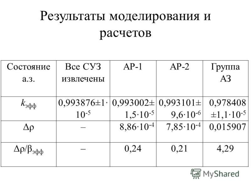 Результаты моделирования и расчетов Состояние а.з. Все СУЗ извлечены АР-1АР-2 Группа АЗ k эф 0,993876±1· 10 -5 0,993002± 1,5·10 -5 0,993101± 9,6·10 -6 0,978408 ±1,1·10 -5 Δρ–8,86·10 -4 7,85·10 -4 0,015907 Δρ/β эф –0,240,214,29