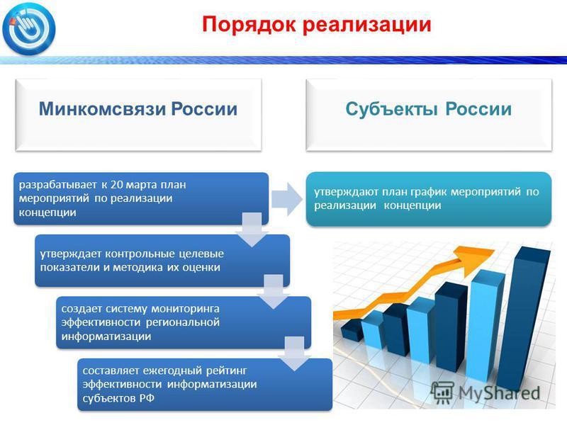 Порядок реализации разрабатывает к 20 марта план мероприятий по реализации концепции утверждает контрольные целевые показатели и методика их оценки создает систему мониторинга эффективности региональной информатизации составляет ежегодный рейтинг эфф